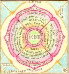 Mandala krachtkaart, krachtkaart, plekken in de mandala, kracht, valkuil, verleden, toekomst