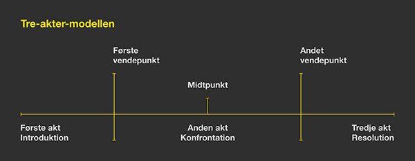 Plotpunkt-modellen