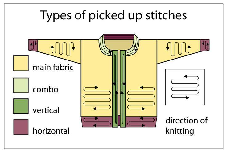 Verschiedene Methoden, Maschen vertikal oder horizontal anzusetzen. Eine Bild/Text-Erläuterung (engl) von TECHknitting