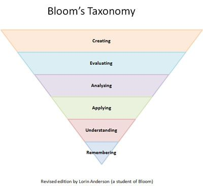 Bloom's REVISED Taxonomy - these are the levels you need to be using in your science kit