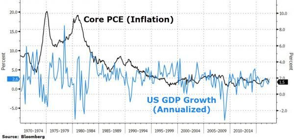 """Greenspan Fears Imminent Stagflationary Slump, Warns The Bubble Is In Bonds Not Stocks http://betiforexcom.livejournal.com/27167086.html  Former Fed chair Alan Greenspan blasphemously warned a year ago of an """"imminent crisis"""":""""This is the worst period, I recall since I've been in public service. There's nothing like it, including the crisis - remember October 19th, 1987, when the Dow went down by a record amount 23 percent? That I thought was the bottom of all potential problems. This has a…"""