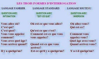 L'Interrogationles Trois Niveaux De Langueles Mots Interrogatifsobservez. Cliquez IciactivitéS1. CompléTez Les Questions...