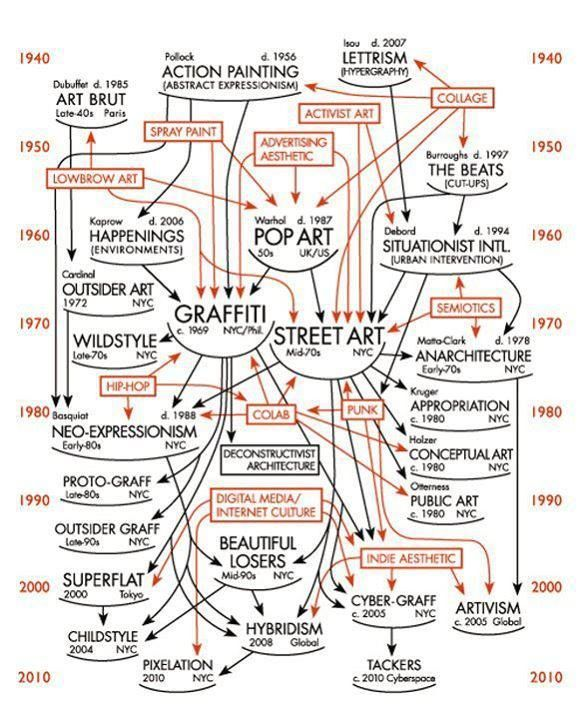 14 best timelines and influences images on pinterest art history art movements history timeline google search altavistaventures Images