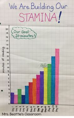 Are your students struggling to build their reading stamina during The Daily 5? Encourage focus and attention to the task by graphing successful stamina minutes! Your students will definitely be motivated as they watch the graph grow!