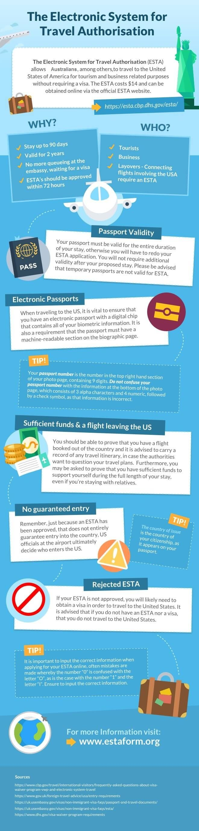 Travel to US | Visiting America | US tourist visa | Visa to America | ESTA | Aussie | Expat | Aussie Expat in US | expat life