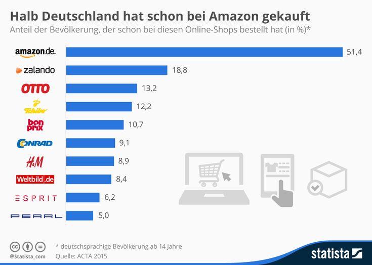 Halb Deutschland hat schon bei Amazon gekauft #zalando #otto #tchibo