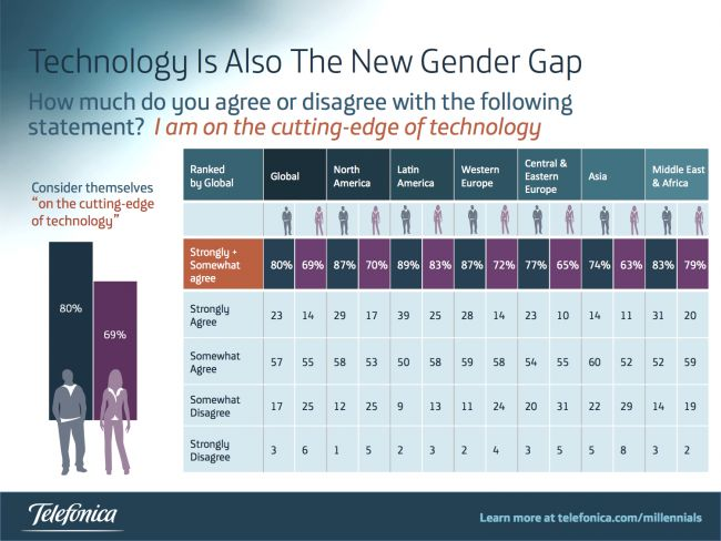 A Recent Survey Of Millennials Regarding Careers And Other Topics Concluded  That This Generation Will Drive Change And Lead Through Technology.