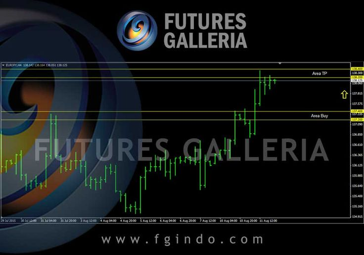 Signal trading forex Futures Galleria  EURJPY Buy 137.400 – 137.200 TP 138.400 – 138.200 SL 136.500 – 136.400