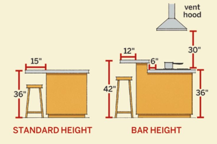 High Quality Kitchen Island Dimensions Kitchen Pinterest - Standard kitchen island height