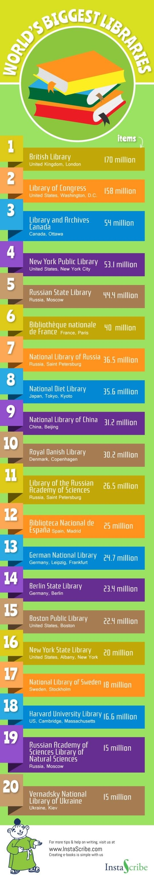 20 Biggest Libraries in the World (infographic) by Ola Kowalczyk on March 3, 2016 ~ Ebook creation platform InstaScribe has created a simple infographic that lists 20 libraries according to the # of items collected. It turns out that the Library of Congress, w/ 158 mill. items, gives way to the British Library w/ 170 mill. | The Library & Archives Canada takes 3rd place (54 mill.), followed by the NY Public Library & the Russian State Library.