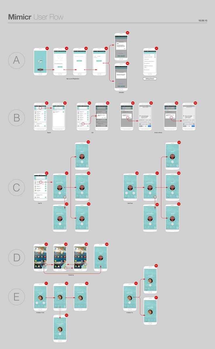 UX/UI Design User flow diagram by kmdesignhouse.com