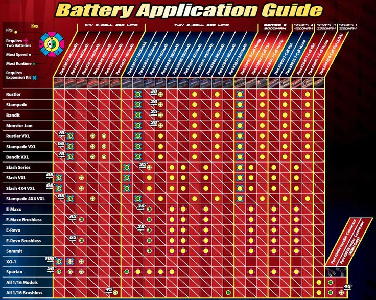 Battery Chart For Cars >> traxxas battery guide | All | Pinterest