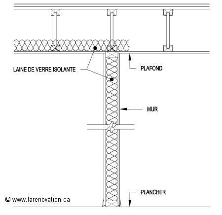 Plan de la pose de laine de verre isolante dans les murs et plafonds