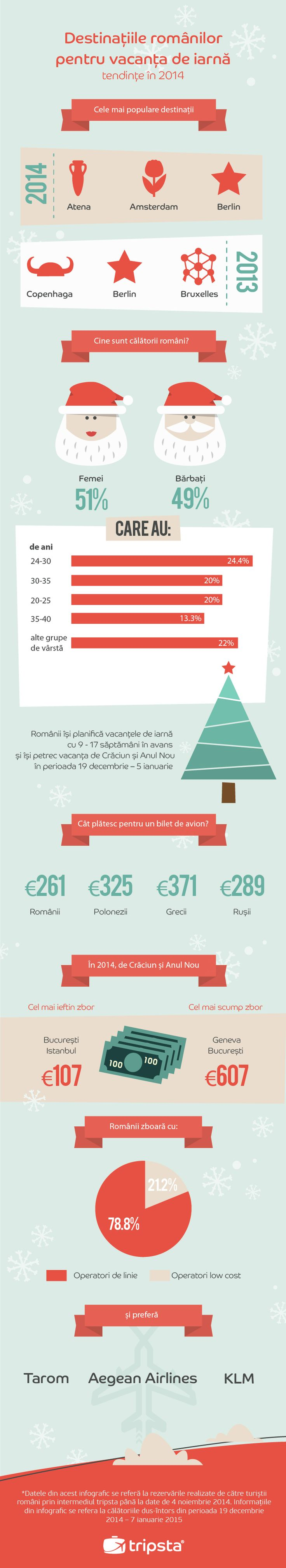 Xmas Travel Trends 2014 for the Romanian Market! #tripsta #infographic #xmas #travel #trends