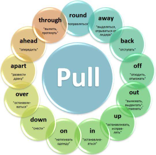 Phrasal verb Pull
