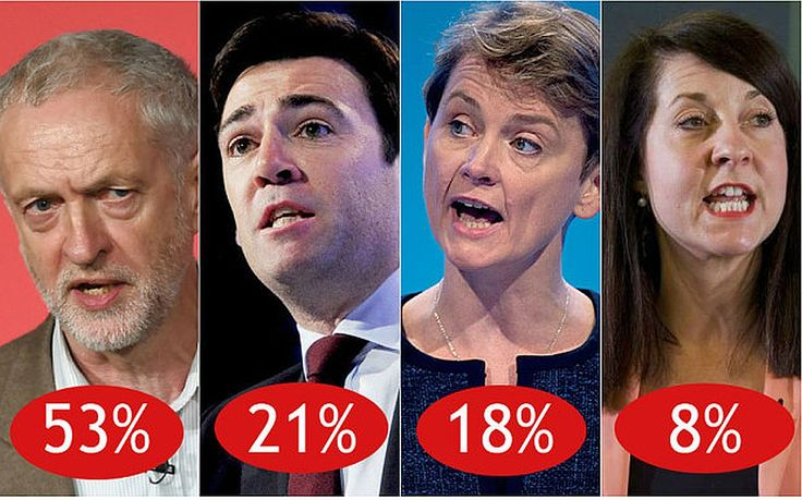 """Top News: """"UK: 53 Per Cent Lead By Jeremy Corbyn Against Andy Burnham, Yvette Cooper, Liz Kendall"""" - http://www.politicoscope.com/wp-content/uploads/2015/08/UK-News-Labour-Leadership-Election-This-weeks-YouGov-polling-for-Jeremy-Corbyn-Andy-Burnham-Yvette-Cooper-and-Liz-Kendall-1200x749.jpg - As voting registration drew to a close, Corbyn's popularity shows no sign of letting up. YouGov poll giving him 53 per cent of support. Read more.  on Politicoscope - http://www.politico"""