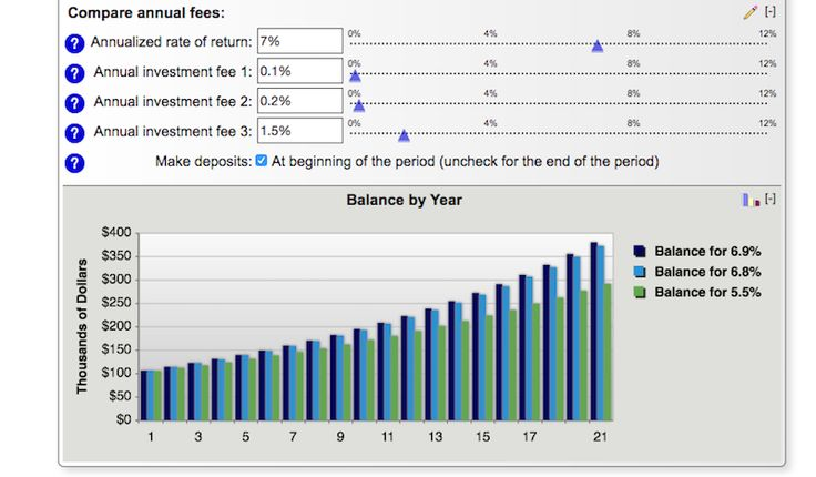 When you buy and hold a mutual fund in your retirement account, you pay an expense ratio, which is basically a fee to the firm that manages the fund. Typically, expense ratios range from about 0.15% to well over 1%, which doesn't seem like a huge difference. However, expense ratios add up over time and this calculator shows you just how much.