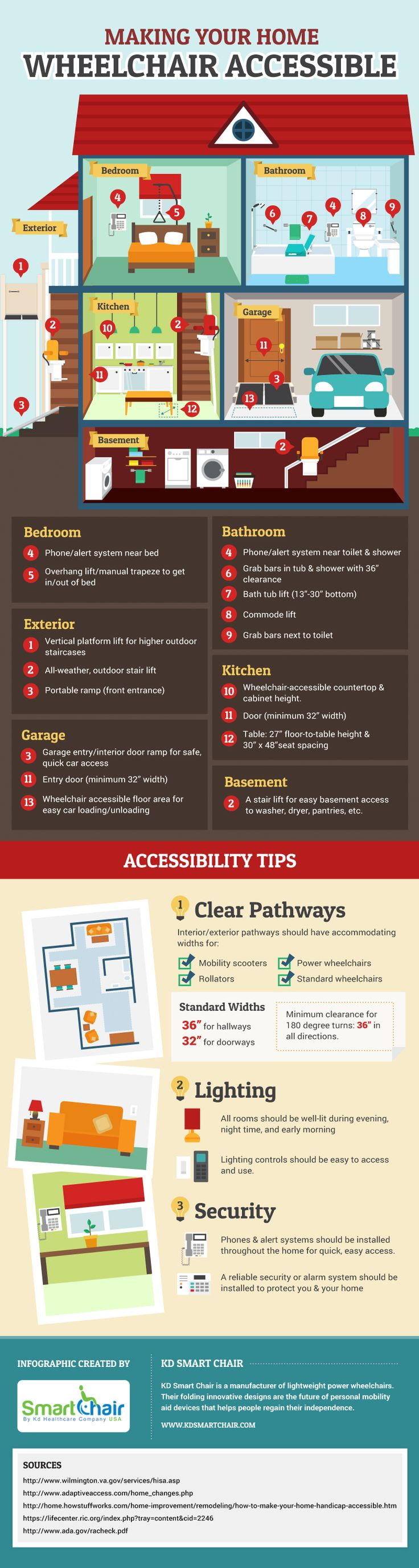 Making Your Home Wheelchair Accessible [Infographic] – KD Smart Chair (TAG: WHEELCHAIR ACCESSIBLE UNIVERSAL DESIGN)