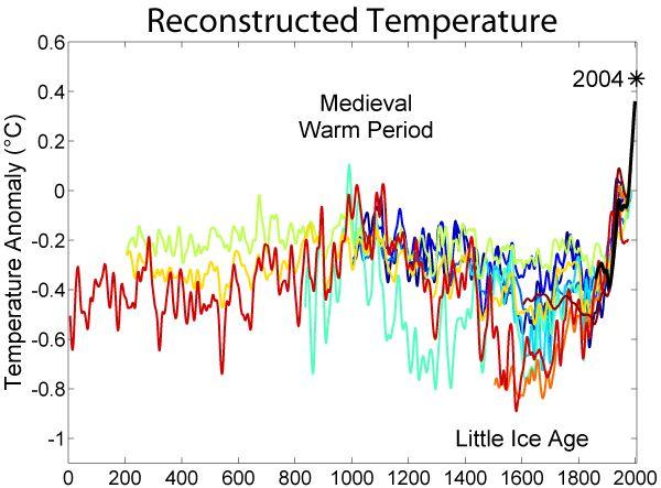 2000 Year Temperature Comparison - Scientific opinion on climate change - Wikipedia, the free encyclopedia