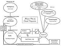 Eternal Progession Chart