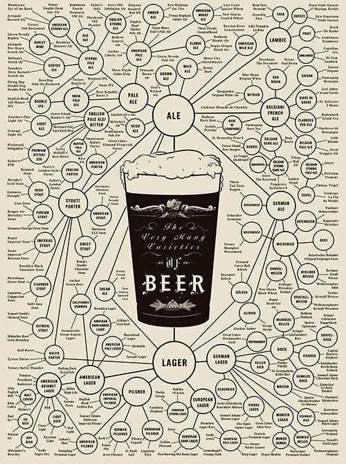 The Very Many Varieties of Beer = so now I have a visual aid for all those that want to endure my beer talks....
