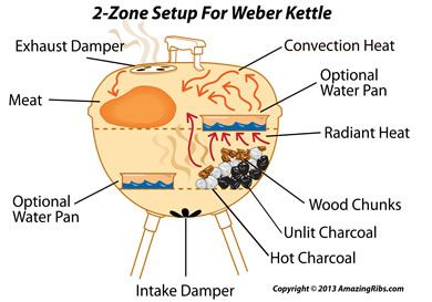 Here's how to properly set up a charcoal grill like the Weber Kettle for Smoking with 2 zones cooking.
