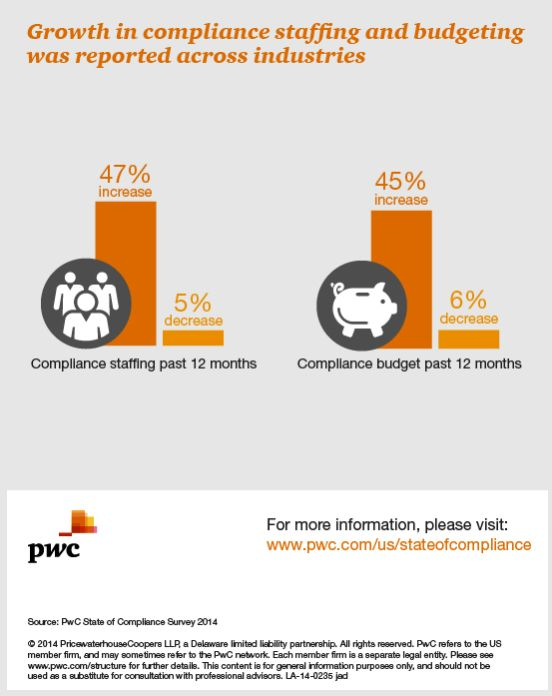 8 best PwC State of Compliance Survey images on Pinterest Risk - hipaa compliant release form
