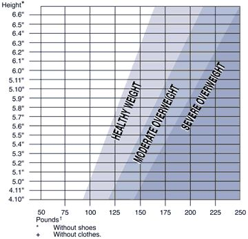 Best  Height To Weight Chart Ideas On   Weight For