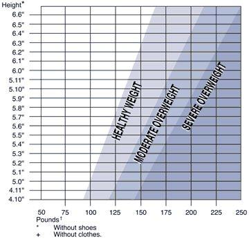 Best 25+ Height to weight chart ideas on Pinterest Weight height - height weight chart