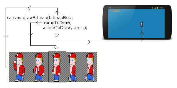 Learnn how to code sprite sheet animations for Android games