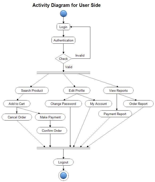 Pin by Focus map on uml   Activity diagram, Diagram, Data ...