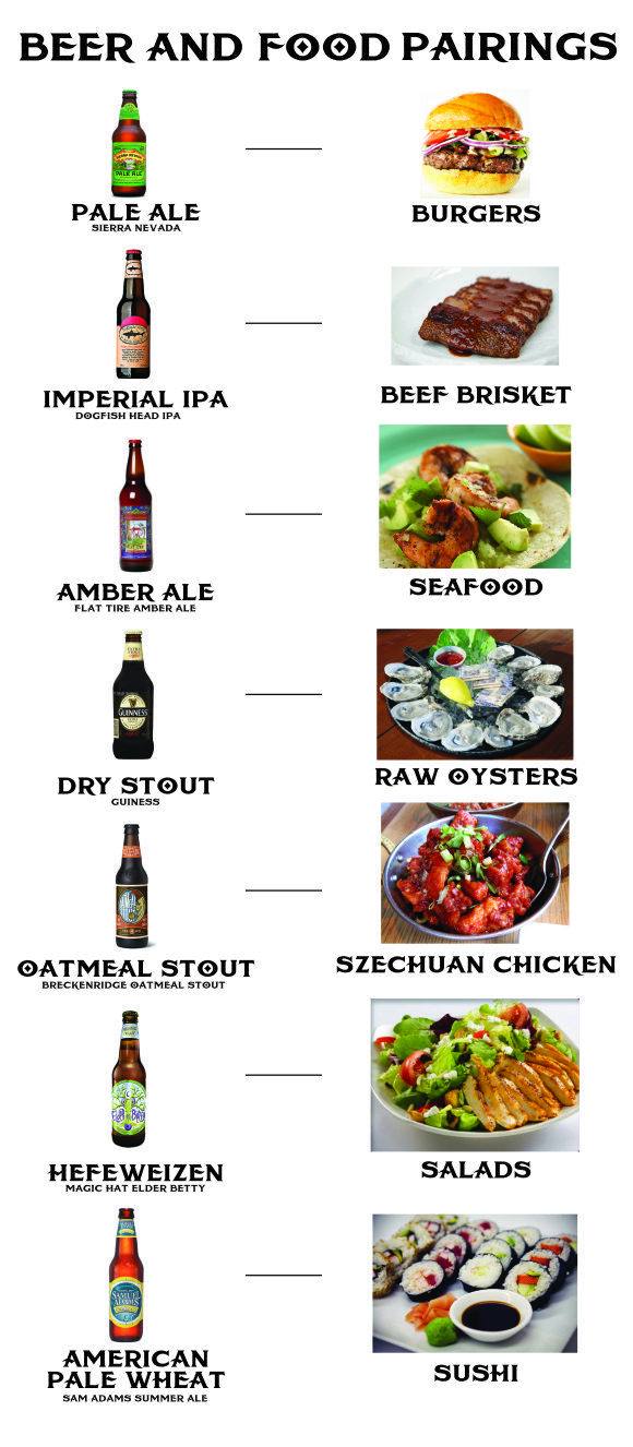 62 best tasty pairings recipes images on pinterest craft beer what style of beer to drink with your favorites foods fandeluxe Images