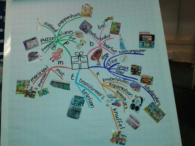 Mindmap met speelgoedgids. Neem letters die bekend zijn bij de kinderen en zoek cadeaus die met de letters beginnen. Idee van @Rianne Haarsma Hofma