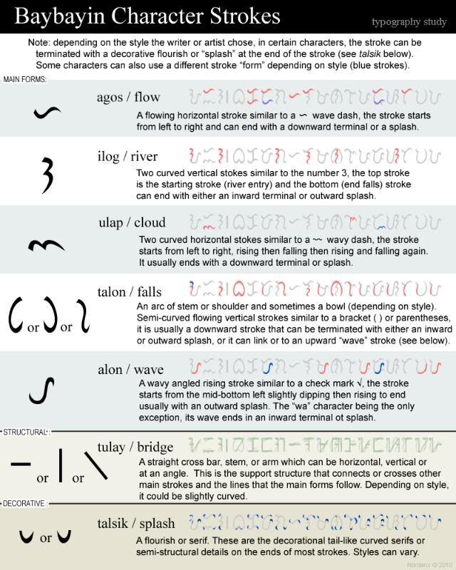 Baybayin Modern Fonts: March 2010