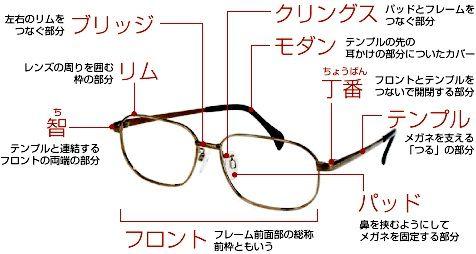 メガネの基礎知識|メガネフレーム、補聴器、コンタクトなら埼玉県熊谷市のメガネの南海堂