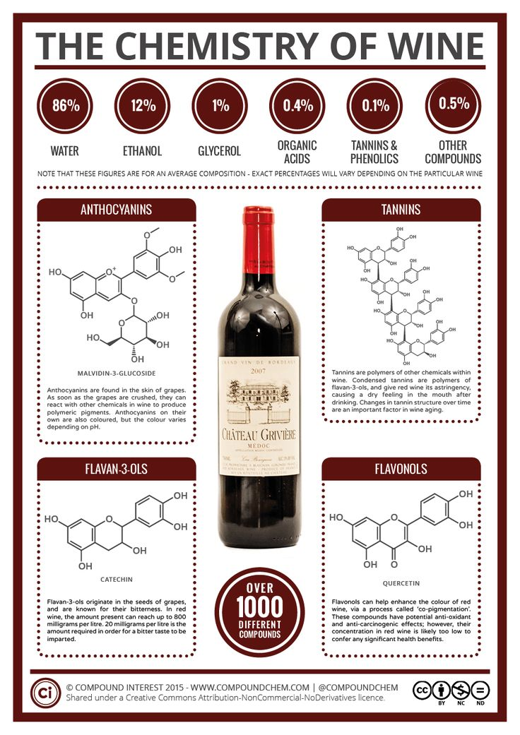 To complement the ongoing food chemistry posts, this supplementary series is going to be looking at the key chemicals (or families of chemicals) that give alcoholic drinks their characteristics. Th…