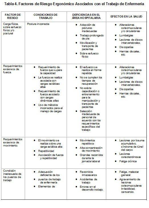 Factores de Riesgo Ergonómico Asociados con el Trabajo de Enfermería
