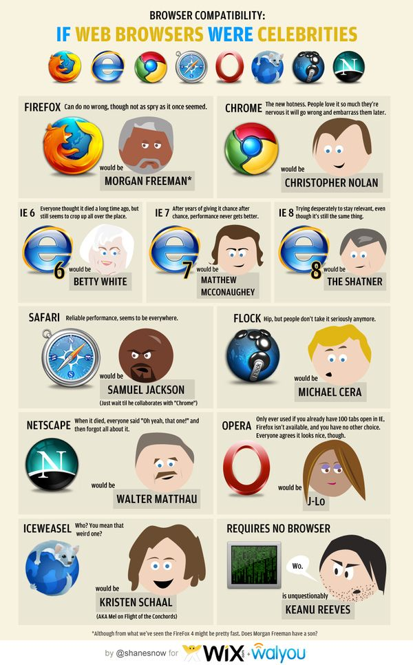 This handy guide.Which actor would your browser be? | 27 Things Only Developers Will Find Funny
