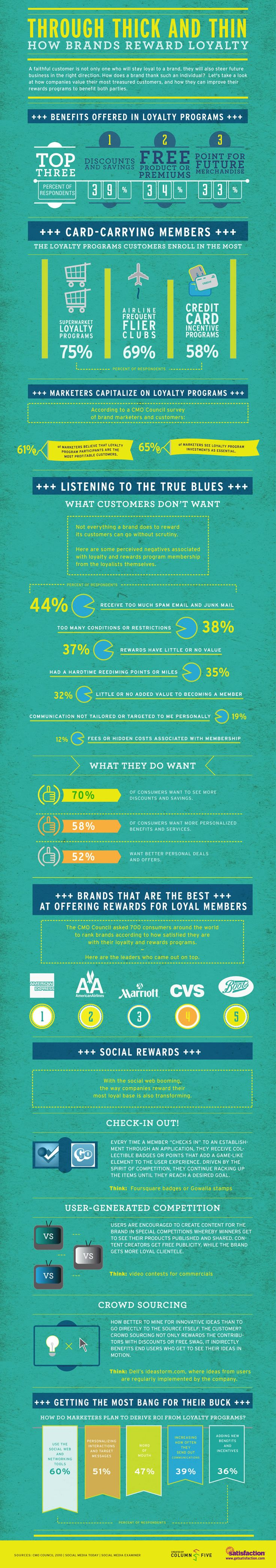 How brands reward loyalty and what consumers would really want to receive #infographic