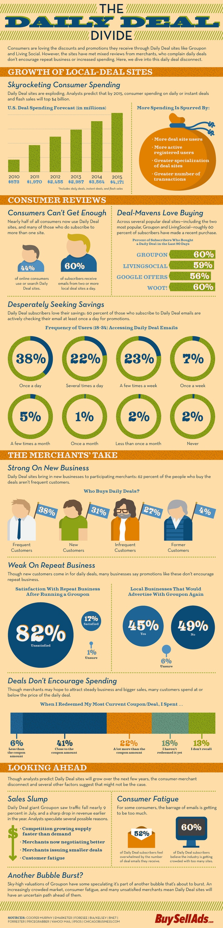 Daily deal divide #infographic (from 2011)