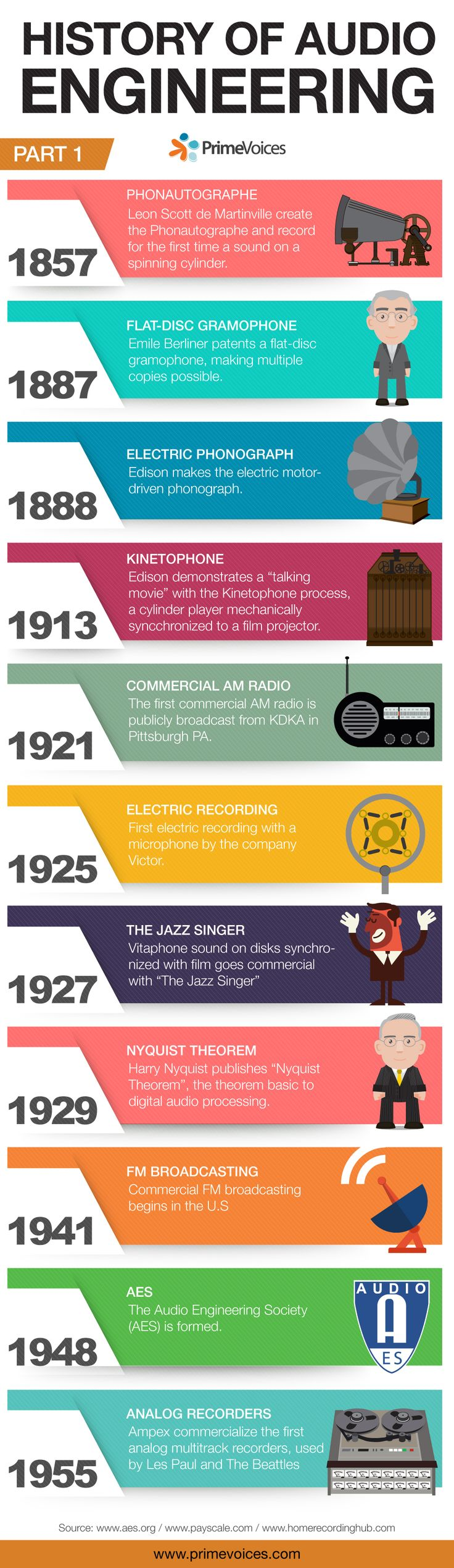History of audio engineering #Audio #Studio #History