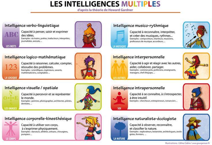 Les intelligences multiples - théorie du docteur Howard Gardner