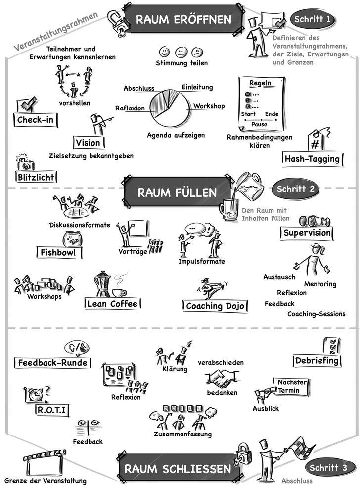 Dieses »Hands on«-Buch ist ein praxiserprobtes Nachschlagewerk, das Moderatoren und agile Quereinsteiger in die Lage versetzt, interaktive Veranstaltungen vorzubereiten und durchzuführen. Es stellt dabei nicht nur Community- und Coachingformate wie »Lean Coffee«, »Open Space« und »Coaching Dojo« vor, es liefert obendrein beschreibende Visualisierungen und wertvolle Insider-Tipps, worauf bei den jeweiligen Formaten besonders zu achten ist. Ein unverzichtbares Kompendium für alle Scrum Master…