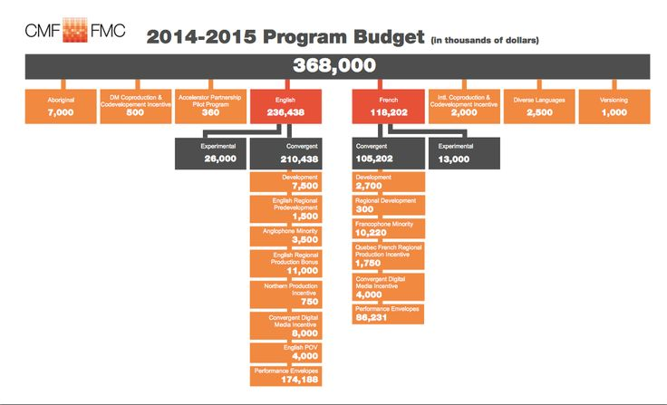 CMF Announces 2014-2015 program budget, guidelines and deadlines