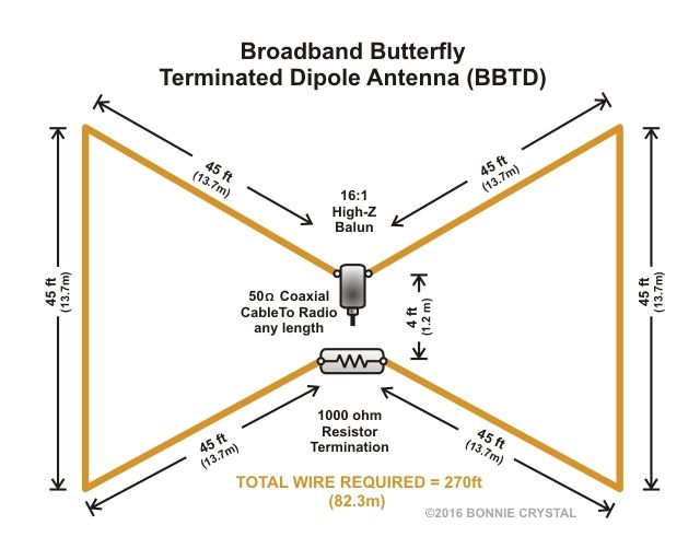 1000 Ideas About Dipole Antenna On Pinterest Ham Radio