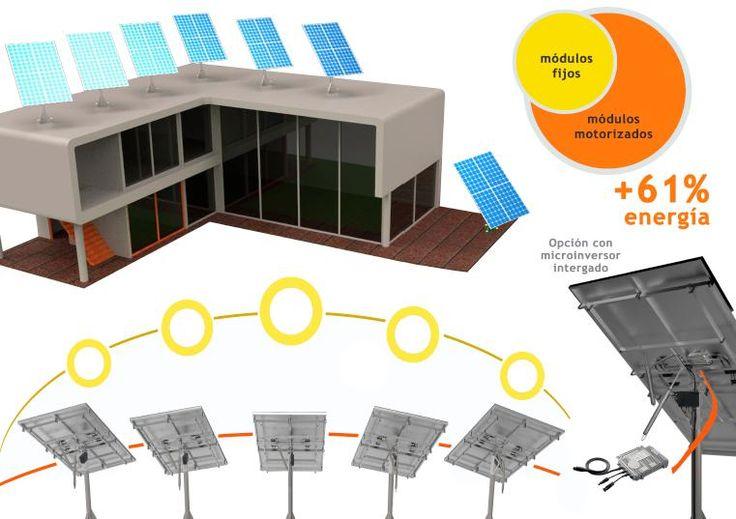 Ideonics - Kit Solar   Kits Solares Térmicos y Fotovoltaicos