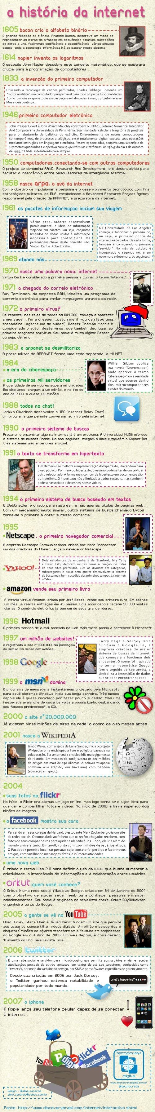 The History of the Internet, by Aline Zanardo (Brasil)