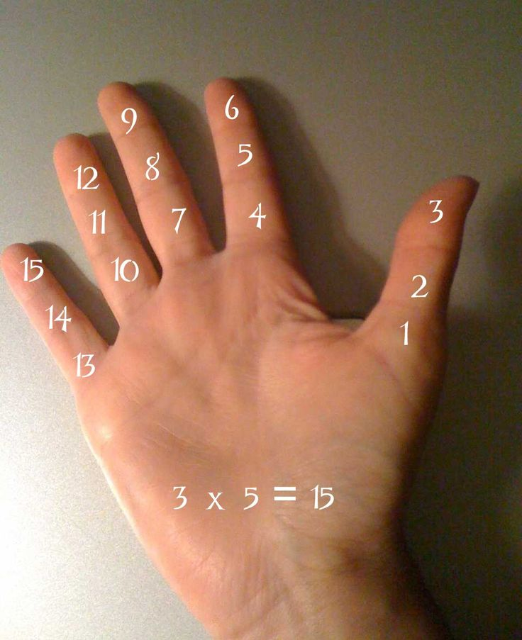 Another math coach related to me today the story of how a student she taught had named fingers sections as something that comes in groups of threes. She took this concept and helped students use t…