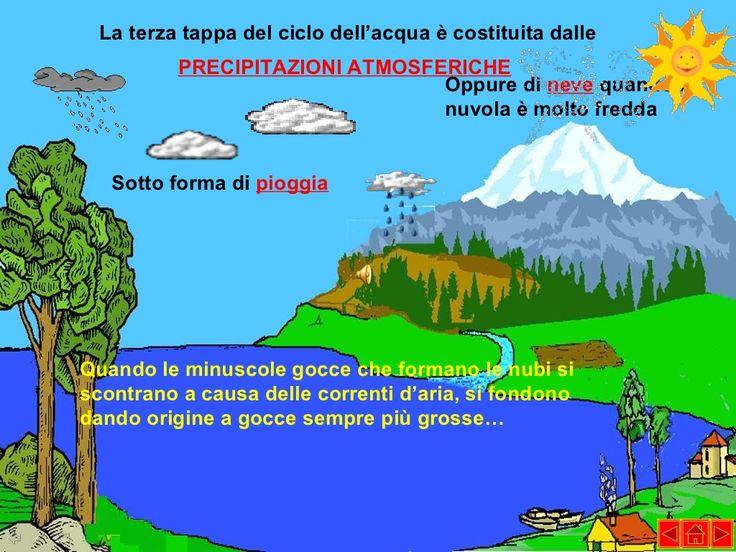 Il ciclo dell'acqua   imparo