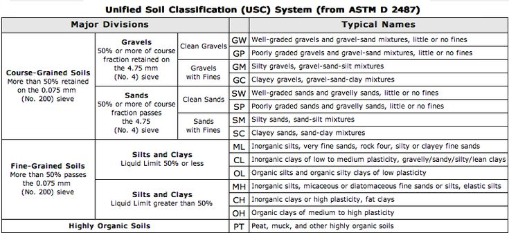 Unified soil classification system  |  Soil properties